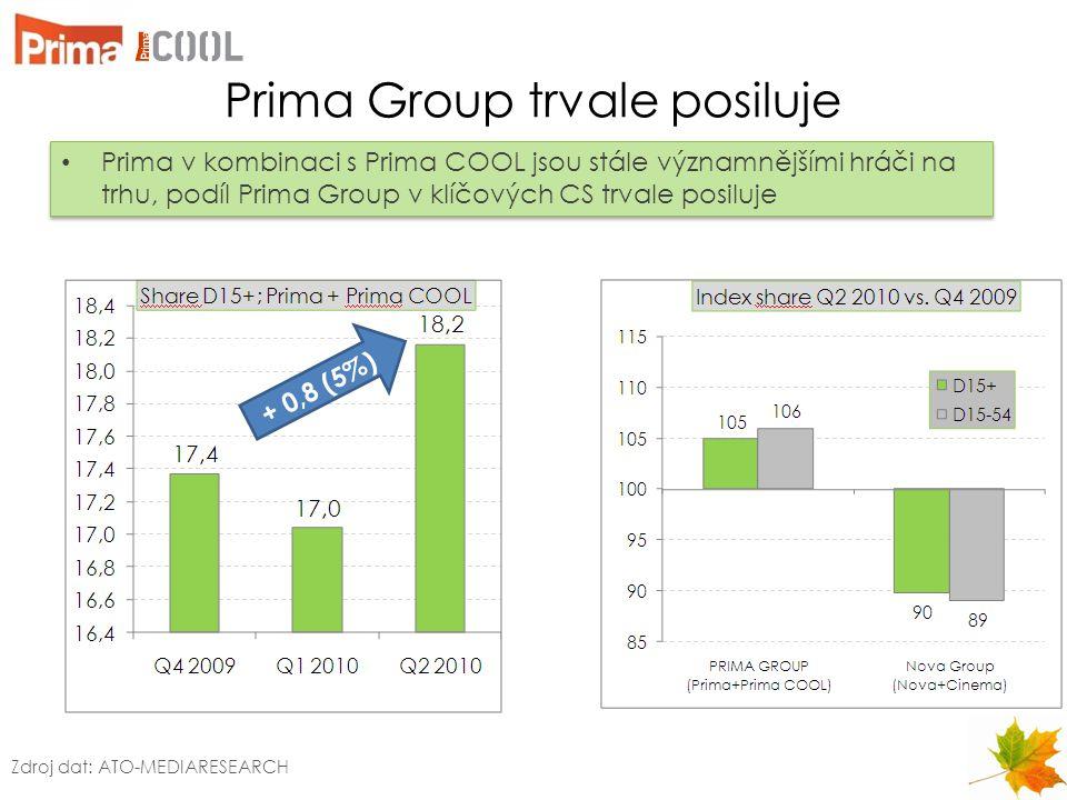 Prima Group trvale posiluje Prima v kombinaci s Prima COOL jsou stále významnějšími hráči na trhu, podíl Prima Group v klíčových CS trvale posiluje Zd