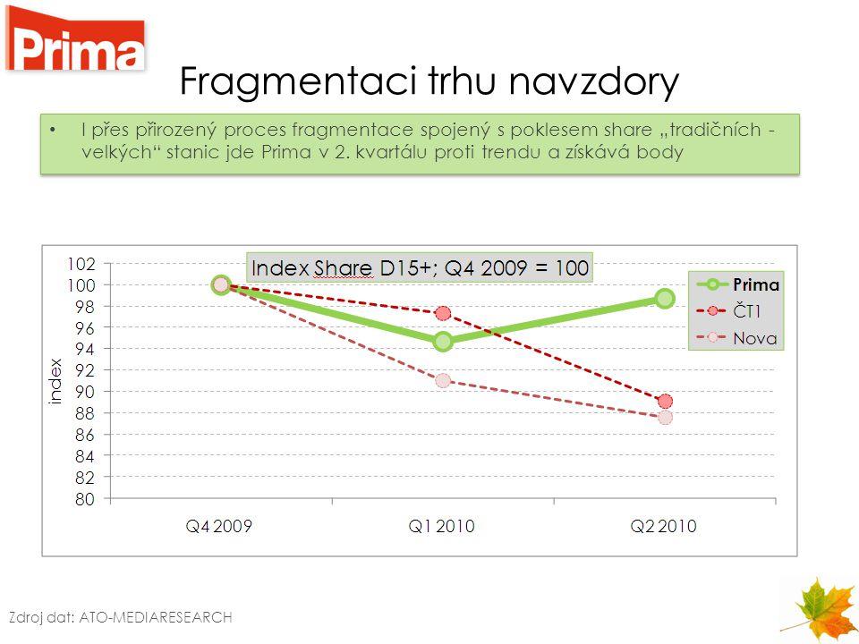 """Fragmentaci trhu navzdory I přes přirozený proces fragmentace spojený s poklesem share """"tradičních - velkých"""" stanic jde Prima v 2. kvartálu proti tre"""