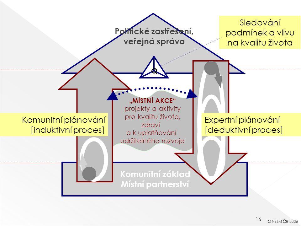 """16 """"MÍSTNÍ AKCE projekty a aktivity pro kvalitu života, zdraví a k uplatňování udržitelného rozvoje Komunitní základ Místní partnerství Komunitní plánování [induktivní proces] Sledování podmínek a vlivu na kvalitu života Expertní plánování [deduktivní proces] Q © NSZM ČR 2006 Politické zastřešení, veřejná správa"""
