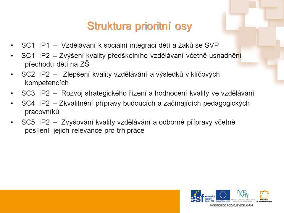Struktura prioritní osy SC1IP1– Vzdělávání k sociální integraci dětí a žáků se SVP SC1IP2– Zvýšení kvality předškolního vzdělávání včetně usnadnění př