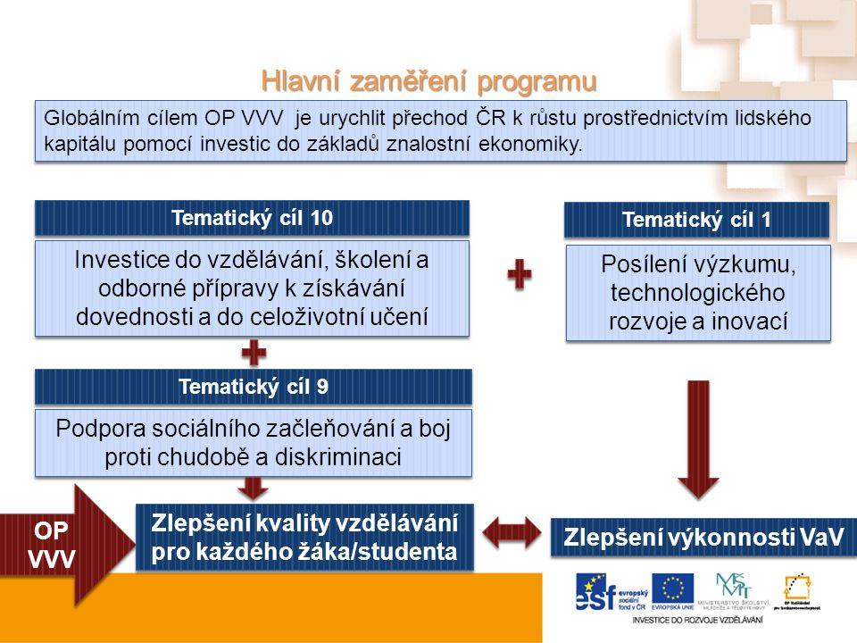 Hlavní zaměření programu OP VVV OP VVV Zlepšení kvality vzdělávání pro každého žáka/studenta Zlepšení výkonnosti VaV Posílení výzkumu, technologického