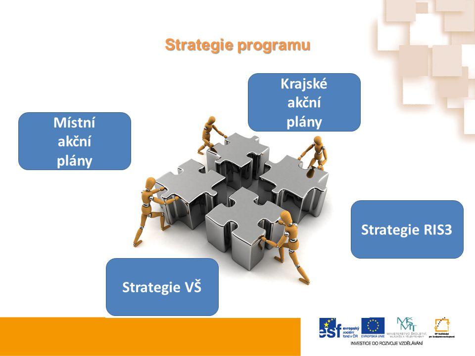 Strategie programu Místní akční plány Krajské akční plány Strategie VŠ Strategie RIS3