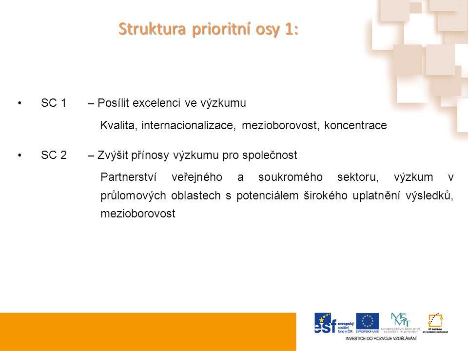 Struktura prioritní osy 1: Struktura prioritní osy 1: SC 1– Posílit excelenci ve výzkumu Kvalita, internacionalizace, mezioborovost, koncentrace SC 2–
