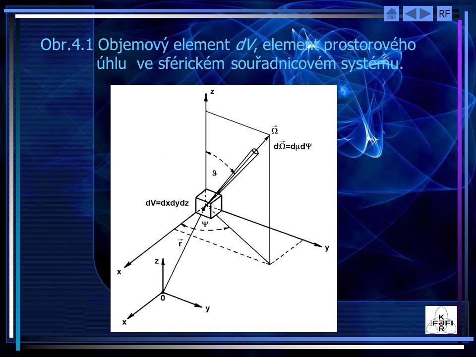 RF Obr.4.1 Objemový element dV, element prostorového úhlu ve sférickém souřadnicovém systému.