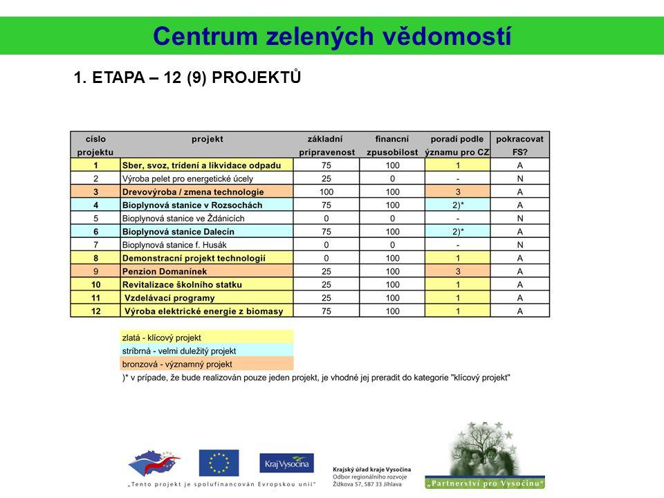 Centrum zelených vědomostí 1. ETAPA – 12 (9) PROJEKTŮ