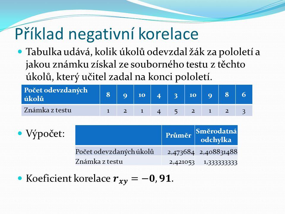 Příklad negativní korelace Počet odevzdaných úkolů 891043 986 Známka z testu 121452123 Průměr Směrodatná odchylka Počet odevzdaných úkolů2,4736842,408831488 Známka z testu2,4210531,333333333