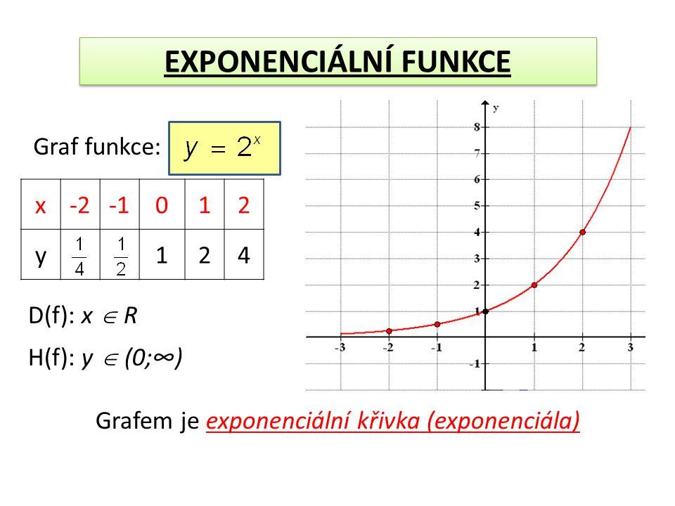 EXPONENCIÁLNÍ FUNKCE Graf funkce: x-2012 y124 D(f): x  R H(f): y  (0;∞) Grafem je exponenciální křivka (exponenciála)