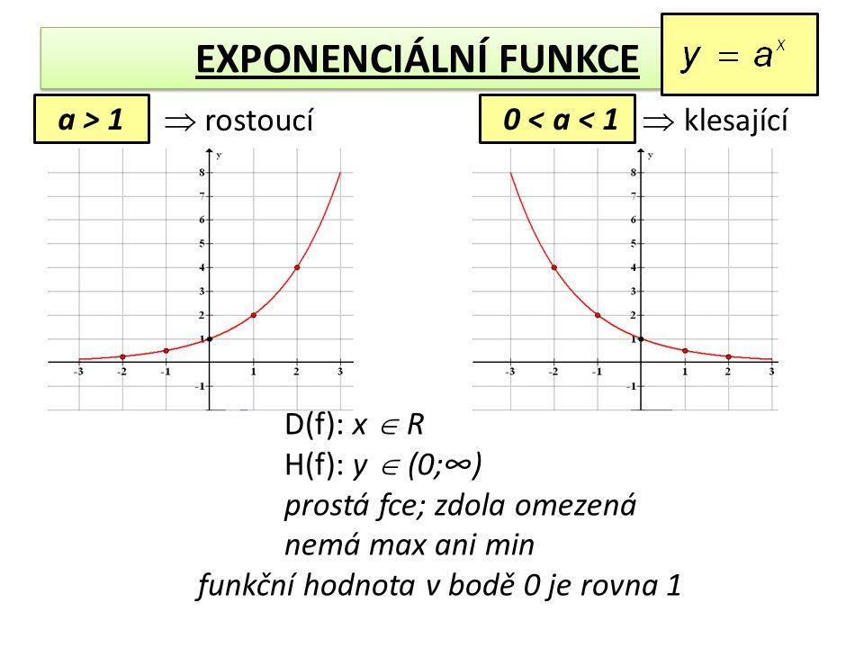 EXPONENCIÁLNÍ FUNKCE a > 1 0 < a < 1 D(f): x  R H(f): y  (0;∞) prostá fce; zdola omezená nemá max ani min funkční hodnota v bodě 0 je rovna 1  rostoucí  klesající