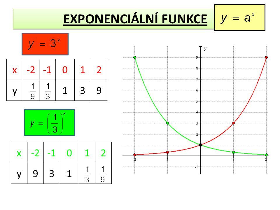 EXPONENCIÁLNÍ FUNKCE x-2012 y139 x-2012 y931