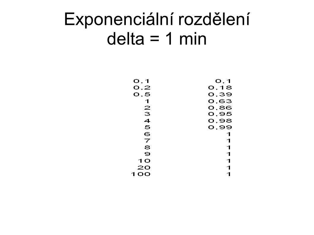 Exponenciální rozdělení delta = 1 min