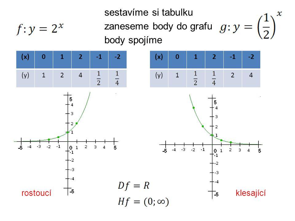 body spojíme zaneseme body do grafu (x)012-2 (y)124 sestavíme si tabulku rostoucí (x)012-2 (y)124 klesající