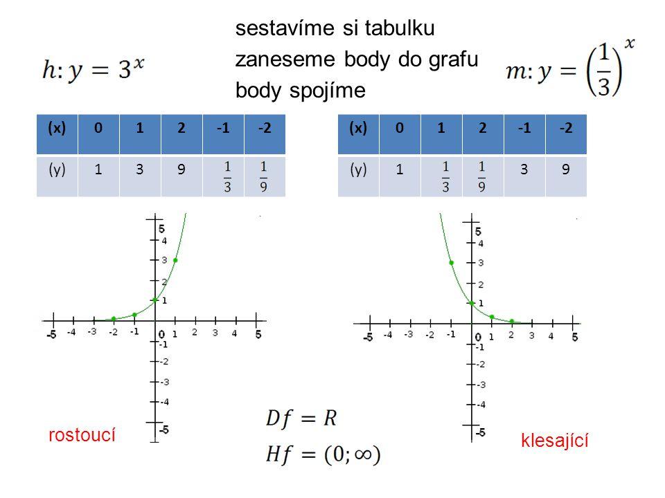 (x)012-2 (y)139 zaneseme body do grafu sestavíme si tabulku body spojíme rostoucí (x)012-2 (y)139 klesající