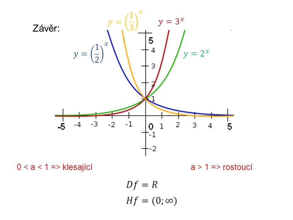 0 klesajícía > 1 => rostoucí Závěr: