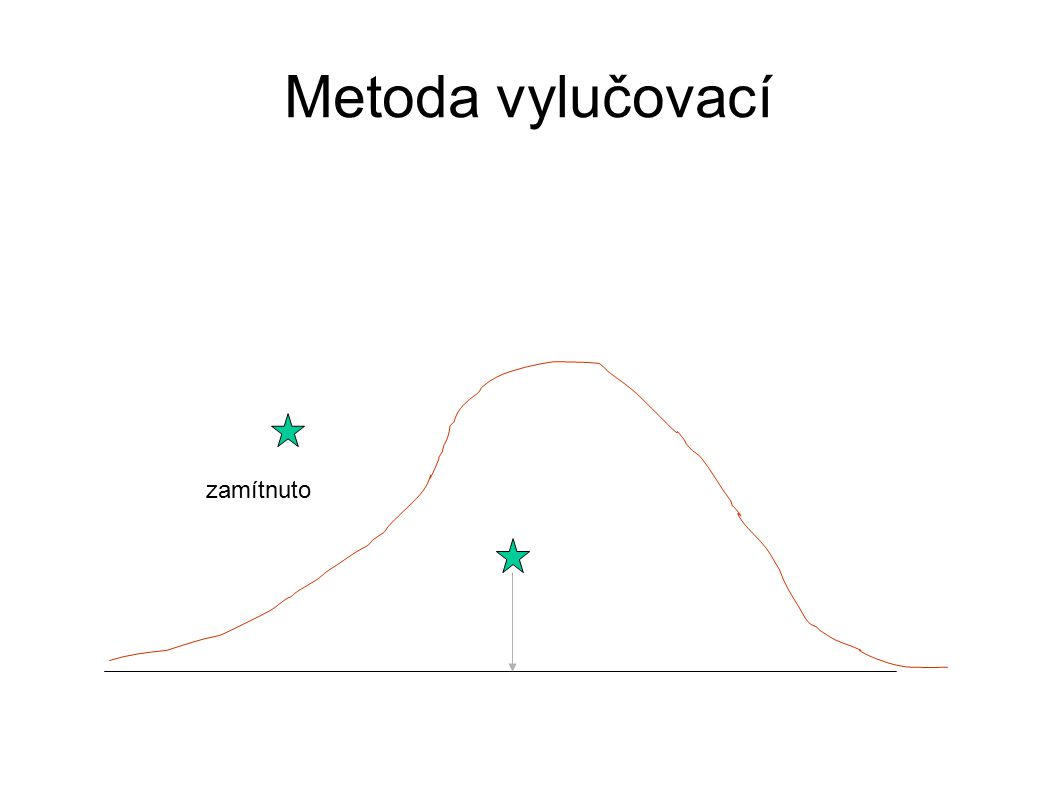 Metoda vylučovací Je-li bod (R1,R2) nad grafem hustoty pravděpodobnosti, zamítni Je-li bod (R1,R2) pod grafem hustoty pravděpodobnosti, je R1 generovaná hodnota