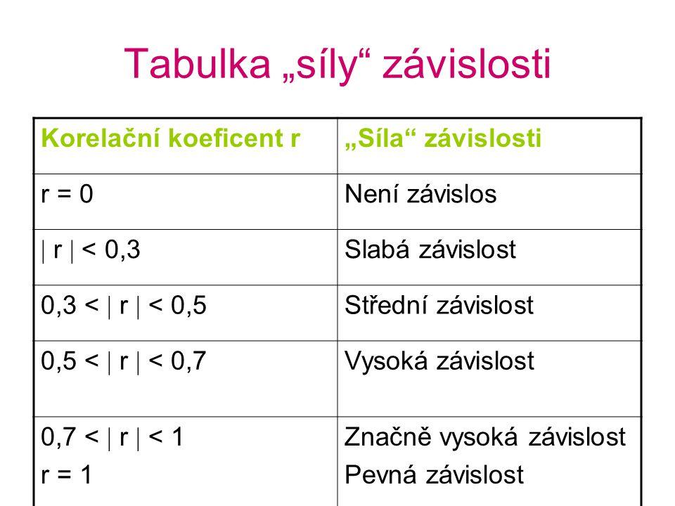 """Tabulka """"síly závislosti Korelační koeficent r""""Síla závislosti r = 0Není závislos  r  < 0,3 Slabá závislost 0,3 <  r  < 0,5 Střední závislost 0,5 <  r  < 0,7 Vysoká závislost 0,7 <  r  < 1 r = 1 Značně vysoká závislost Pevná závislost"""