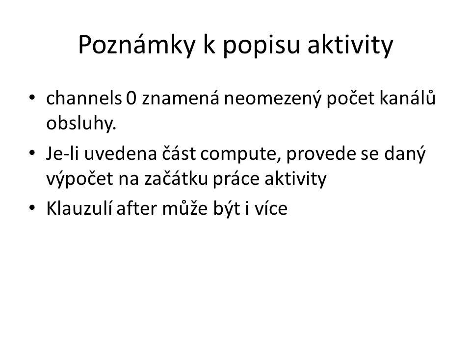Příklad popisu aktivity Activity PlaceniUPokladny channels 3 load 1 Prodavac from Prodavaci 1 Zakaznik from qZak 1 Kosik from qKosiky compute Prodavac^.unava:=Prodavac^.unava+1 after Prodavac^.unava+4 eject Kosik to qKosiky after Prodavac^.unava+5 eject Zakaznik to pool,Prodavac to Prodavaci end;