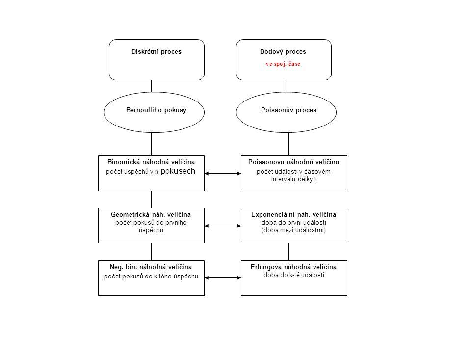 Diskrétní proces Bodový proces ve spoj. čase Bernoulliho pokusyPoissonův proces Binomická náhodná veličina počet úspěchů v n pokusech Poissonova náhod