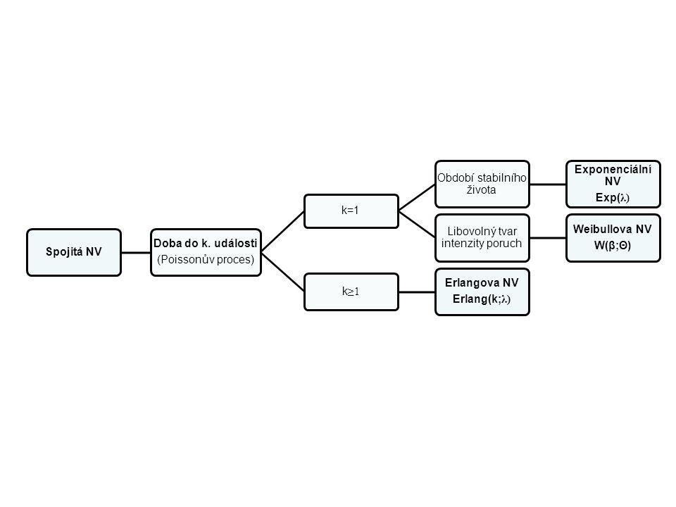 Spojitá NV Doba do k. události (Poissonův proces) k=1 Období stabilního života Exponenciální NV Exp( λ) Libovolný tvar intenzity poruch Weibullova NV