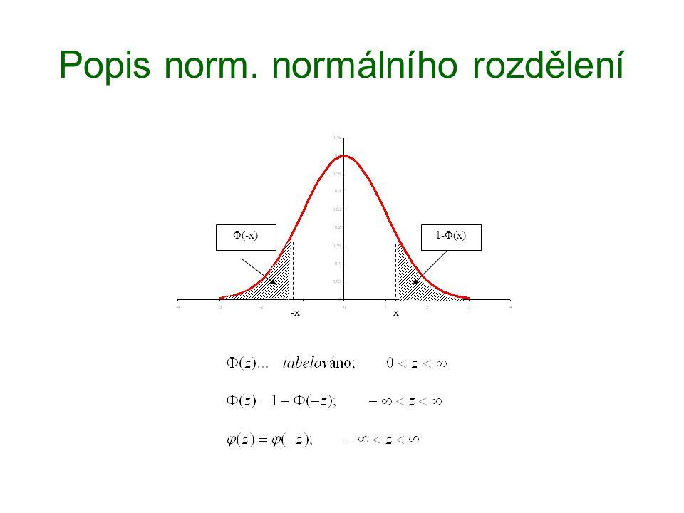 Popis norm. normálního rozdělení x-x 1-Φ(x)Φ(-x)