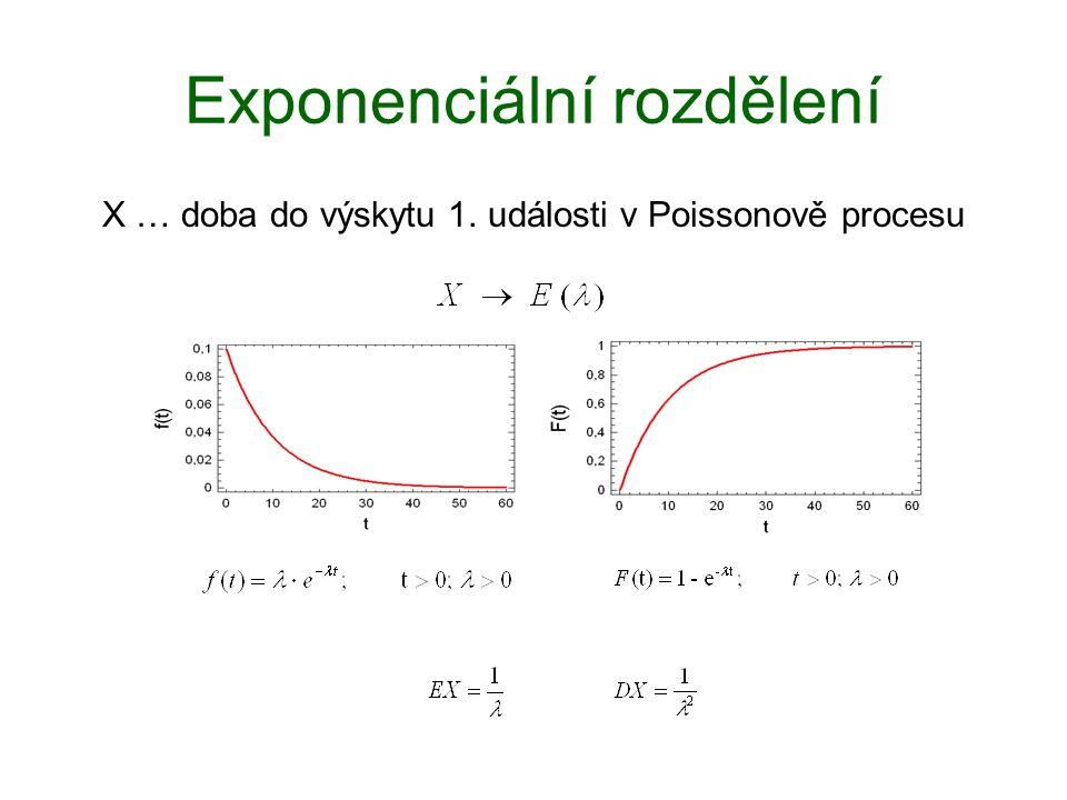 Exponenciální rozdělení X … doba do výskytu 1. události v Poissonově procesu
