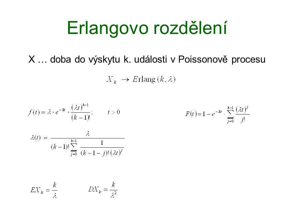 Erlangovo rozdělení X … doba do výskytu k. události v Poissonově procesu