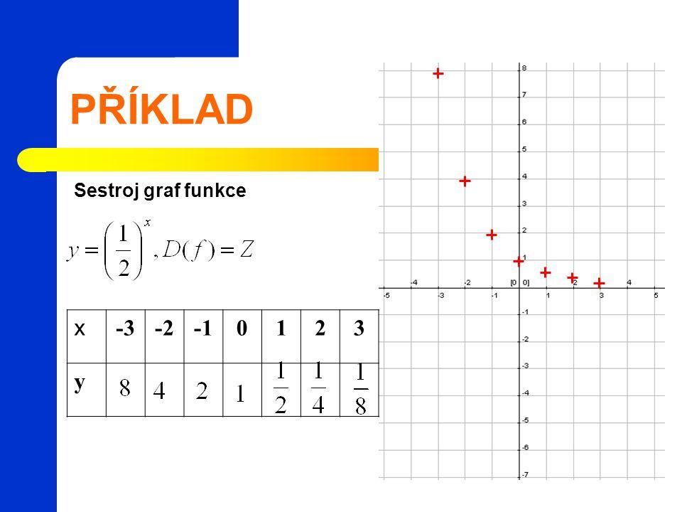 PŘÍKLAD x -3-20123 y Sestroj graf funkce