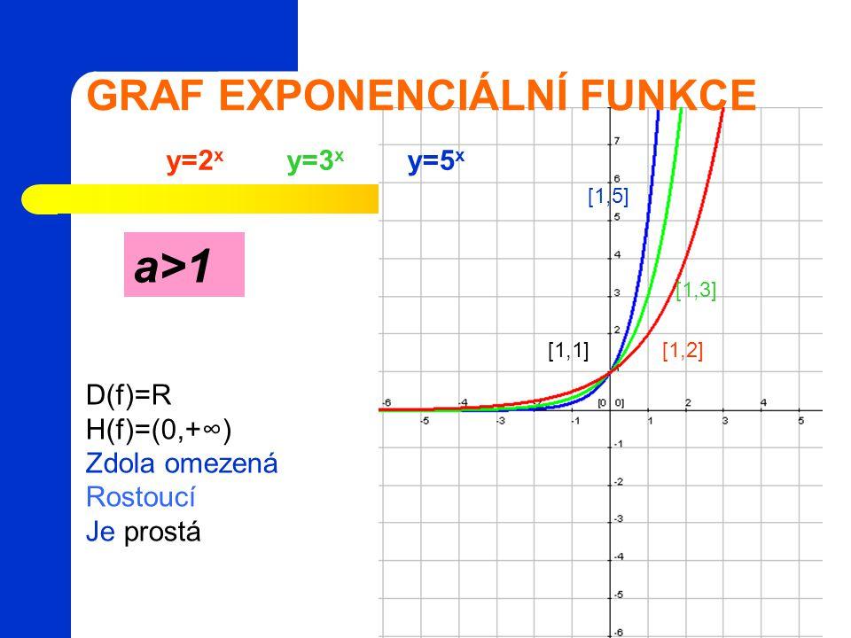 GRAF EXPONENCIÁLNÍ FUNKCE a>1a>1 y=2 x y=3 x y=5 x D(f)=R H(f)=(0,+∞) Zdola omezená Rostoucí Je prostá [1,1][1,2] [1,3] [1,5]