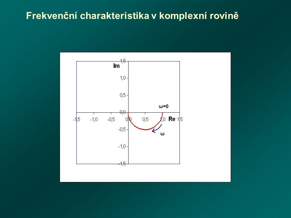 Frekvenční charakteristika v komplexní rovině ω ω=0