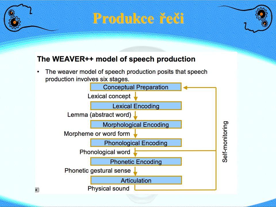 Produkce řeči