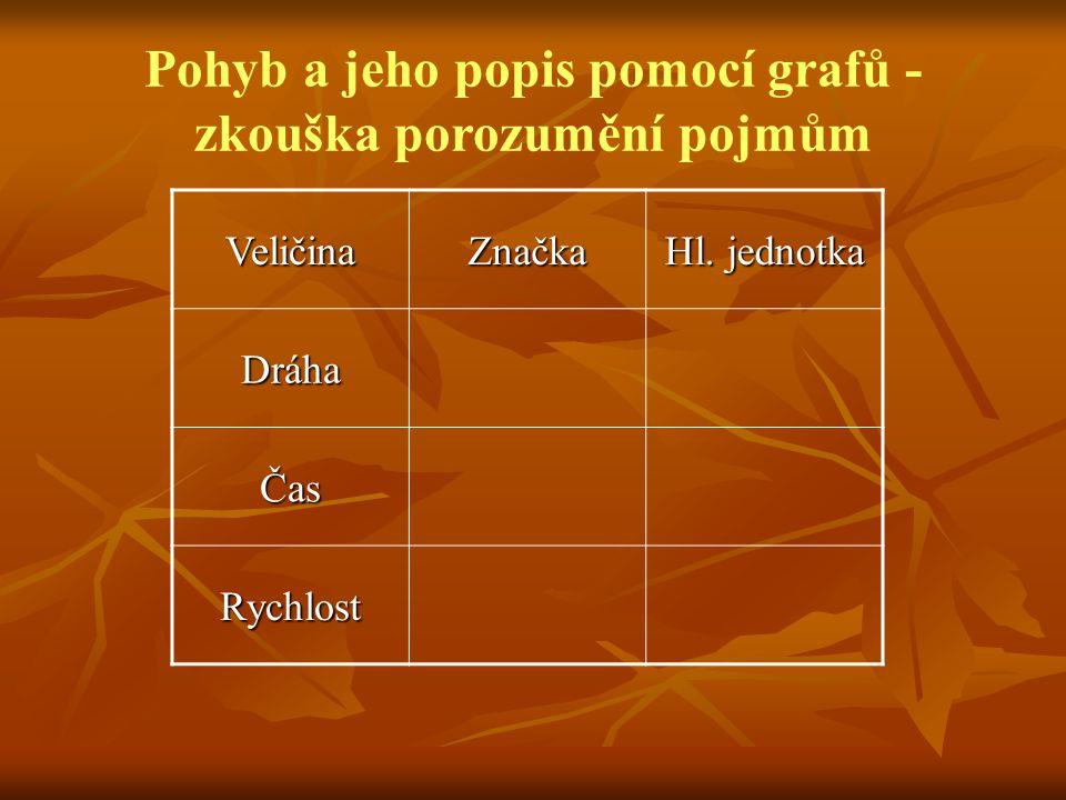 VeličinaZnačka Hl. jednotka Dráha Čas Rychlost Pohyb a jeho popis pomocí grafů - zkouška porozumění pojmům