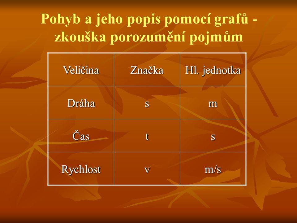 VeličinaZnačka Hl. jednotka Dráhasm Časts Rychlostvm/s Pohyb a jeho popis pomocí grafů - zkouška porozumění pojmům