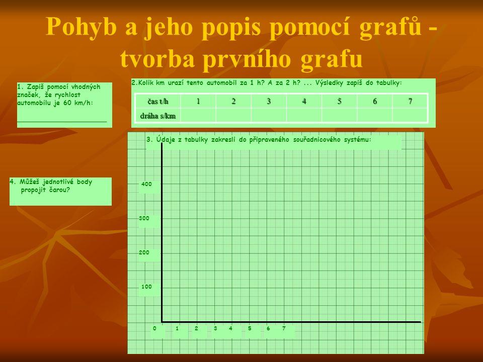 Pohyb a jeho popis pomocí grafů - tvorba prvního grafu 1.