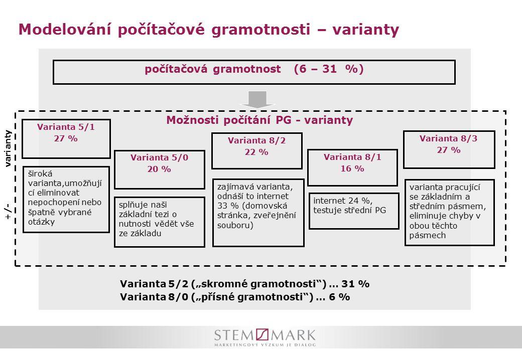 """Modelování počítačové gramotnosti – varianty počítačová gramotnost (6 – 31 %) Možnosti počítání PG - varianty Varianta 5/0 20 % Varianta 5/1 27 % Varianta 8/3 27 % Varianta 8/1 16 % varianty +/- splňuje naši základní tezi o nutnosti vědět vše ze základu varianta pracující se základním a středním pásmem, eliminuje chyby v obou těchto pásmech internet 24 %, testuje střední PG zajímavá varianta, odnáší to internet 33 % (domovská stránka, zveřejnění souboru) široká varianta,umožňují cí eliminovat nepochopení nebo špatně vybrané otázky Varianta 5/2 (""""skromné gramotnosti ) … 31 % Varianta 8/0 (""""přísné gramotnosti ) … 6 % Varianta 8/2 22 %"""