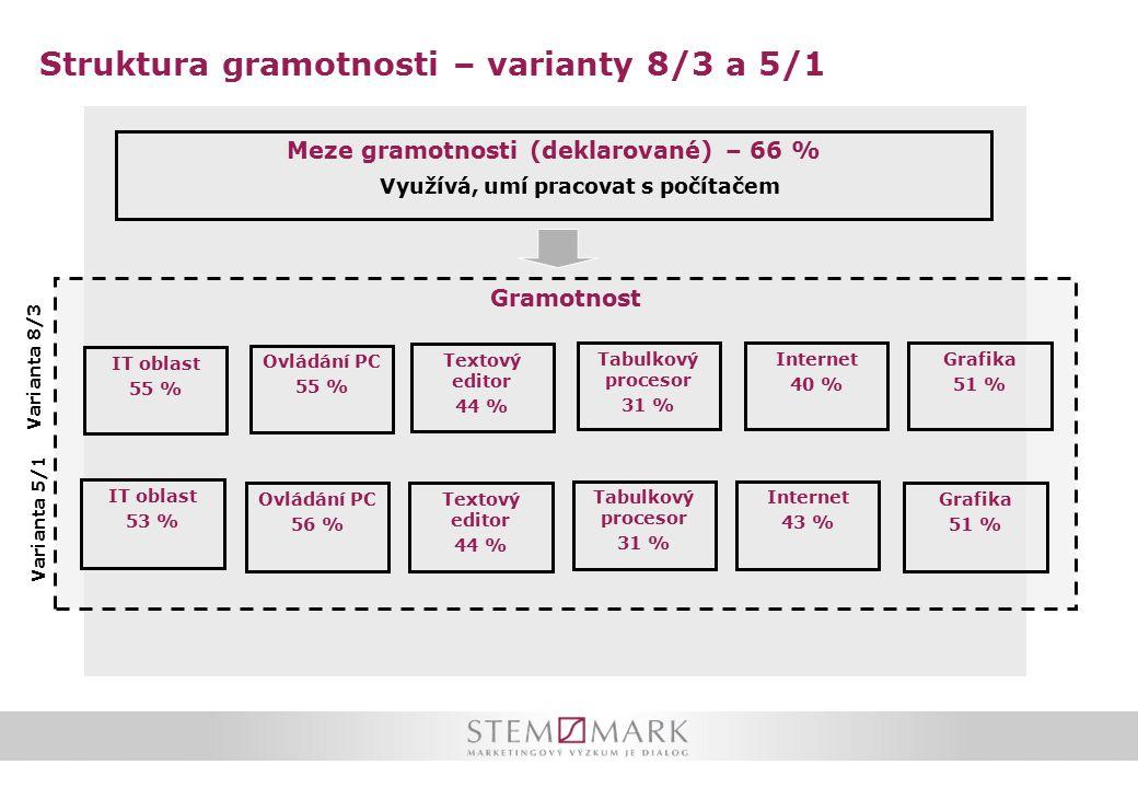 Struktura gramotnosti – varianty 8/3 a 5/1 Meze gramotnosti (deklarované) – 66 % Využívá, umí pracovat s počítačem Gramotnost Textový editor 44 % IT oblast 55 % Tabulkový procesor 31 % Ovládání PC 55 % Grafika 51 % IT oblast 53 % Ovládání PC 56 % Textový editor 44 % Tabulkový procesor 31 % Internet 40 % Internet 43 % Grafika 51 % Varianta 8/3 Varianta 5/1