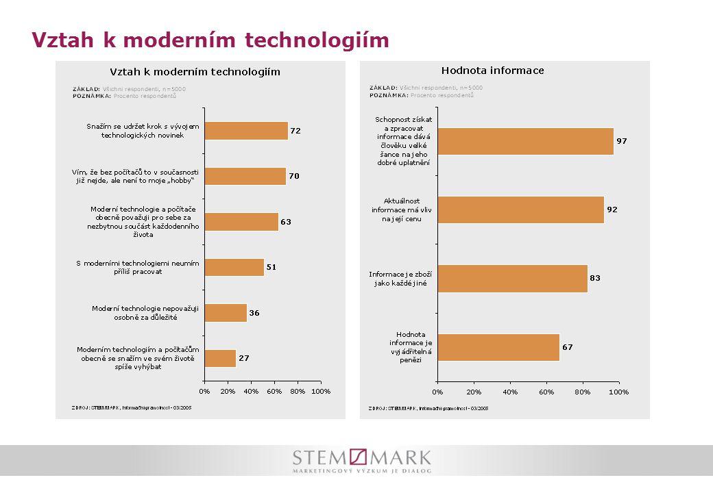 Vztah k moderním technologiím