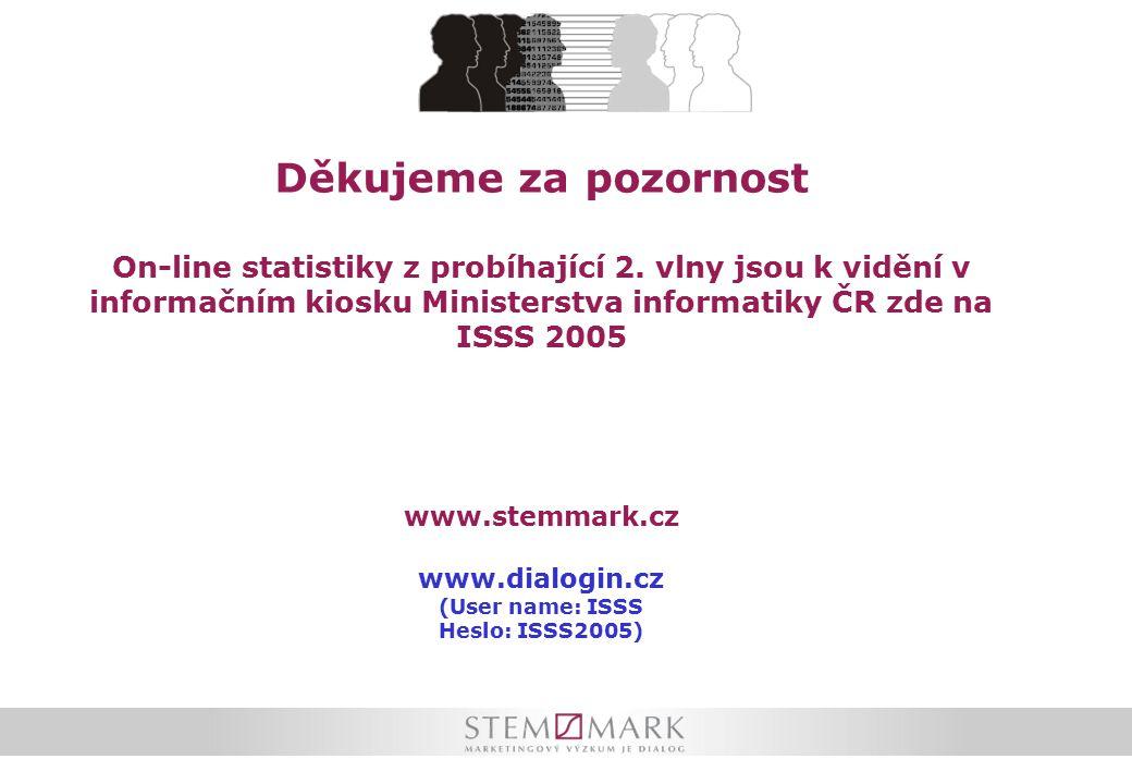 Děkujeme za pozornost On-line statistiky z probíhající 2.