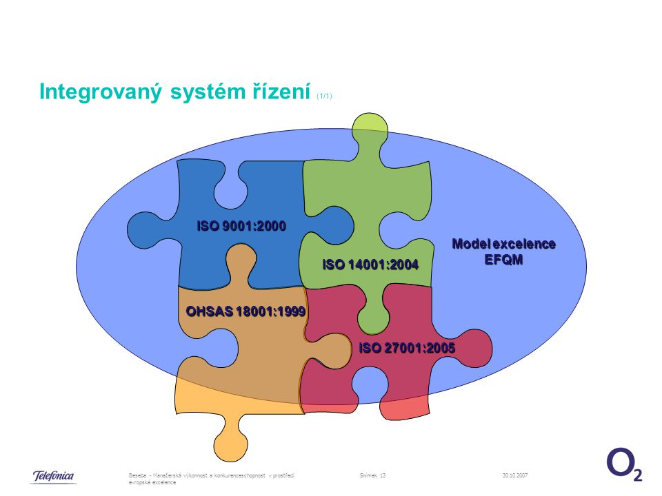 30.10.2007Beseba - Manažerská výkonnost a konkurenceschopnost v prostředí evropské excelence Snímek 13 Integrovaný systém řízení (1/1) ISO 9001:2000 ISO 14001:2004 OHSAS 18001:1999 ISO 27001:2005 Model excelence EFQM
