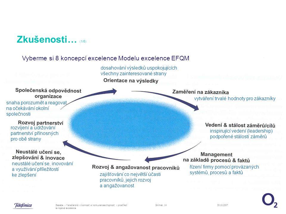 30.10.2007Beseba - Manažerská výkonnost a konkurenceschopnost v prostředí evropské excelence Snímek 14 Zkušenosti… (1/5) Vyberme si 8 koncepcí excelence Modelu excelence EFQM inspirující vedení (leadership) podpořené stálostí záměrů řízení firmy pomocí provázaných systémů, procesů a faktů zajišťování co největší účasti pracovníků, jejich rozvoj a angažovanost neustálé učení se, inovování a využívání příležitostí ke zlepšení rozvíjení a udržování partnerství přínosných pro obě strany snaha porozumět a reagovat na očekávání okolní společnosti dosahování výsledků uspokojujících všechny zainteresované strany vytváření trvalé hodnoty pro zákazníky
