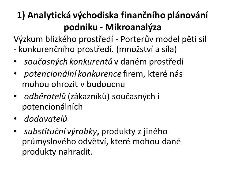 1) Analytická východiska finančního plánování podniku - Mikroanalýza Výzkum blízkého prostředí - Porterův model pěti sil - konkurenčního prostředí. (m