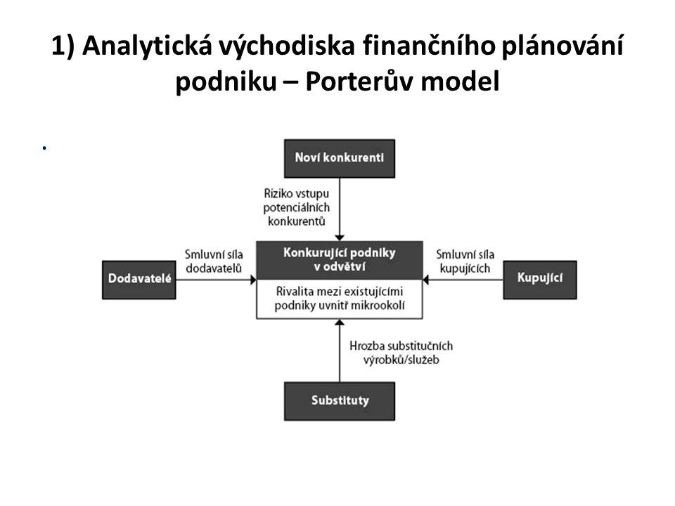 1) Analytická východiska finančního plánování podniku – Porterův model.