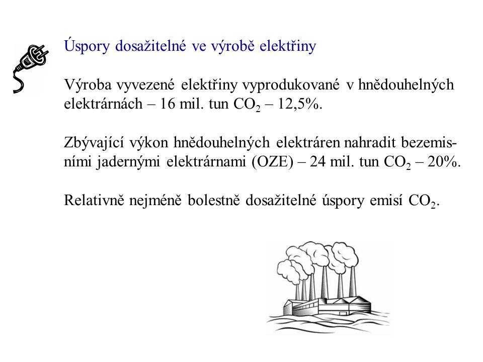 Úspory dosažitelné ve výrobě elektřiny Výroba vyvezené elektřiny vyprodukované v hnědouhelných elektrárnách – 16 mil.