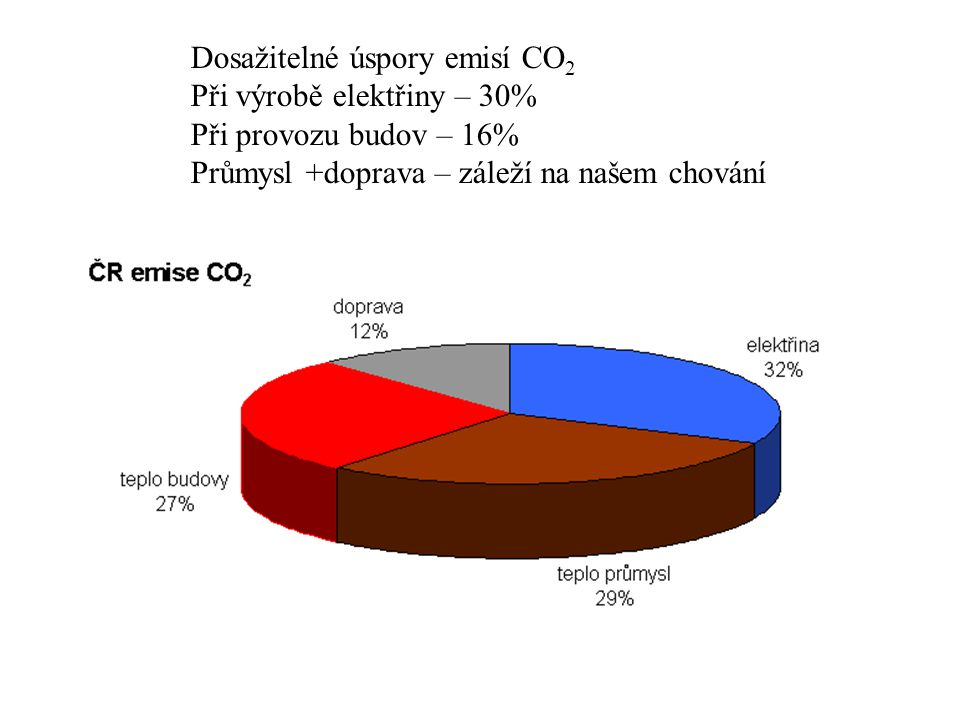 Dosažitelné úspory emisí CO 2 Při výrobě elektřiny – 30% Při provozu budov – 16% Průmysl +doprava – záleží na našem chování