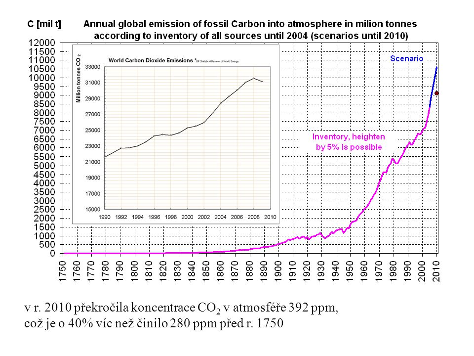 v r. 2010 překročila koncentrace CO 2 v atmosféře 392 ppm, což je o 40% víc než činilo 280 ppm před r. 1750
