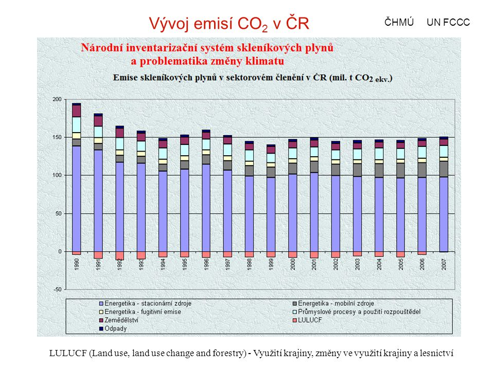 Produkce oxidu uhličitého ze spalování fosilních paliv v ČR – 12 t na hlavu, polovina spalováním hnědého uhlí.