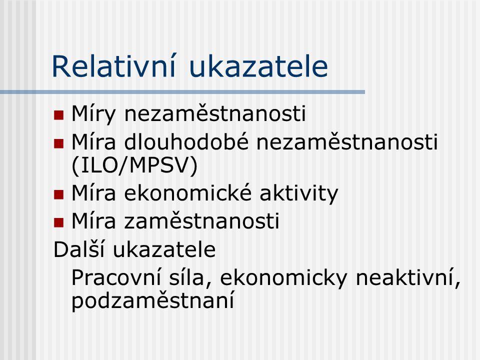 Relativní ukazatele Míry nezaměstnanosti Míra dlouhodobé nezaměstnanosti (ILO/MPSV) Míra ekonomické aktivity Míra zaměstnanosti Další ukazatele Pracovní síla, ekonomicky neaktivní, podzaměstnaní