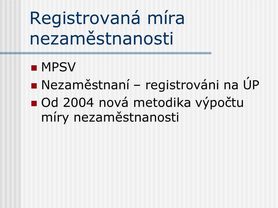 Registrovaná míra nezaměstnanosti MPSV Nezaměstnaní – registrováni na ÚP Od 2004 nová metodika výpočtu míry nezaměstnanosti