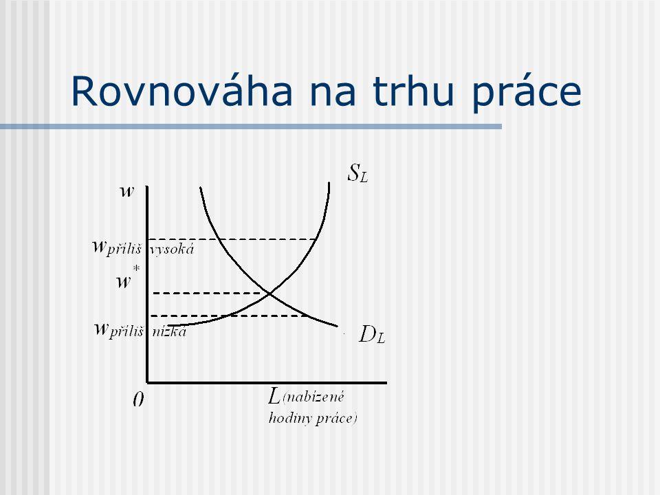 N* => Y* při w/p* N* => u* = přirozená míra nezaměstnanosti = dobrovolná u (neexistuje nedobrovolná u) = dlouhodobý průměr skutečných měr u = frikční + strukturální (trh v neustálém pohybu) => hledání práce vyžaduje čas, nepružnost nom.