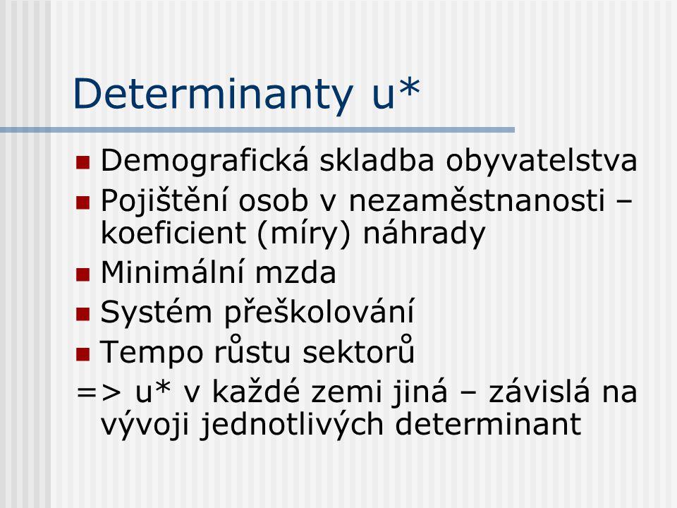 Determinanty u* Demografická skladba obyvatelstva Pojištění osob v nezaměstnanosti – koeficient (míry) náhrady Minimální mzda Systém přeškolování Tempo růstu sektorů => u* v každé zemi jiná – závislá na vývoji jednotlivých determinant