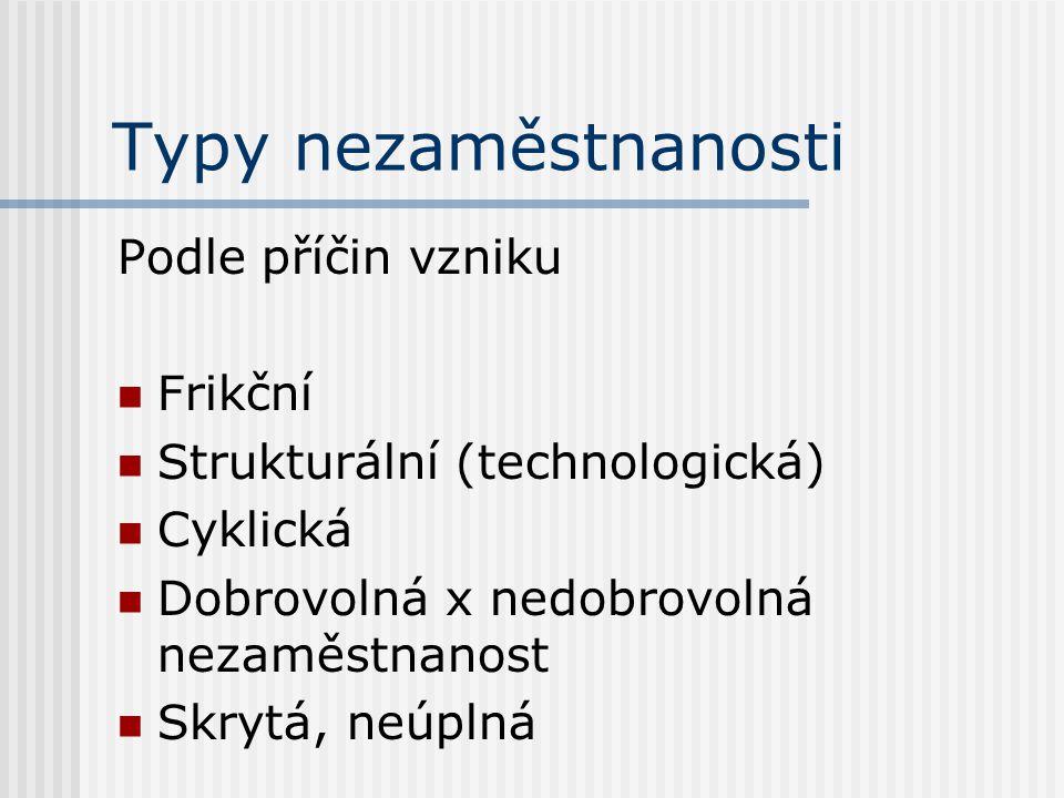 Typy nezaměstnanosti Podle příčin vzniku Frikční Strukturální (technologická) Cyklická Dobrovolná x nedobrovolná nezaměstnanost Skrytá, neúplná