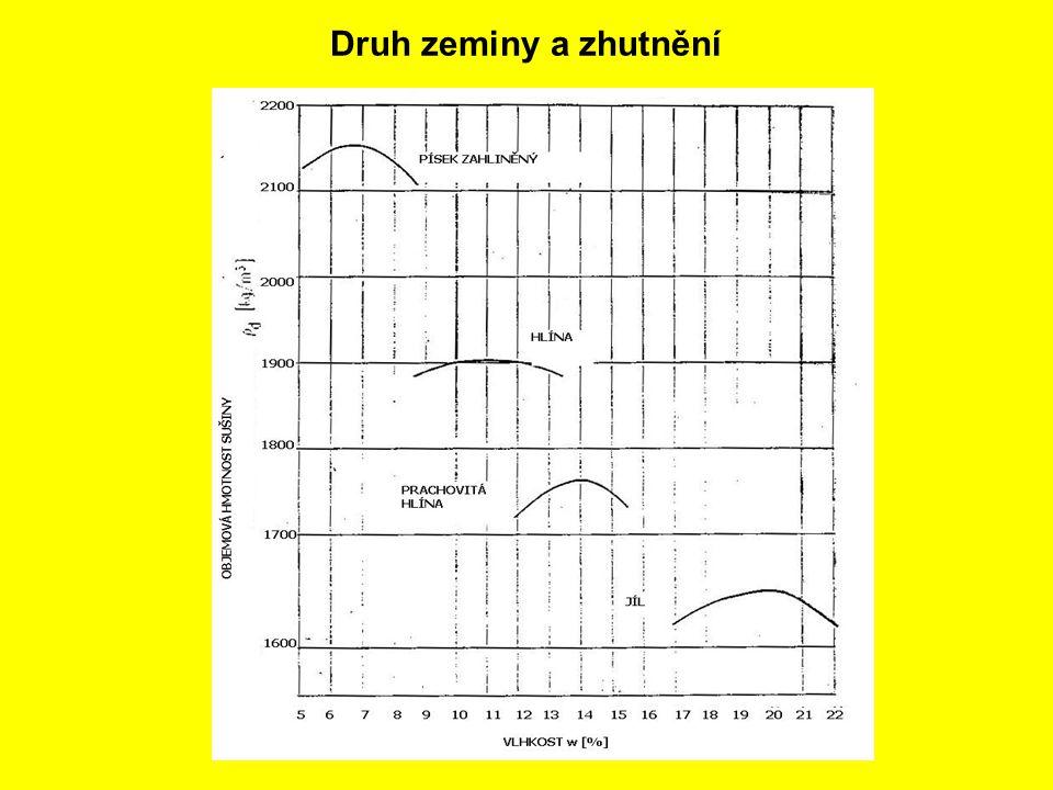 Na obrázku jsou přehledně porovnány křivky zhutnění pro různé typy zemin.